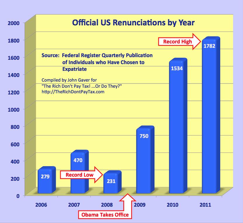 Obama Drives Job-Creators to Leave the USA.