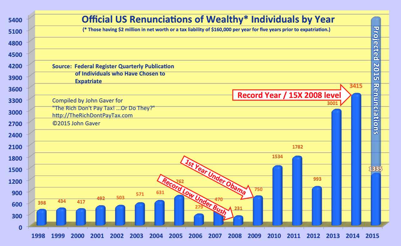 Formal Renunciations of the Wealthy Reaches Another Record High