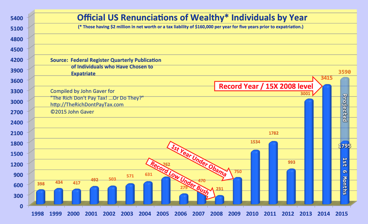 Formal Renunciations of the Wealthy on Track for Another Record High