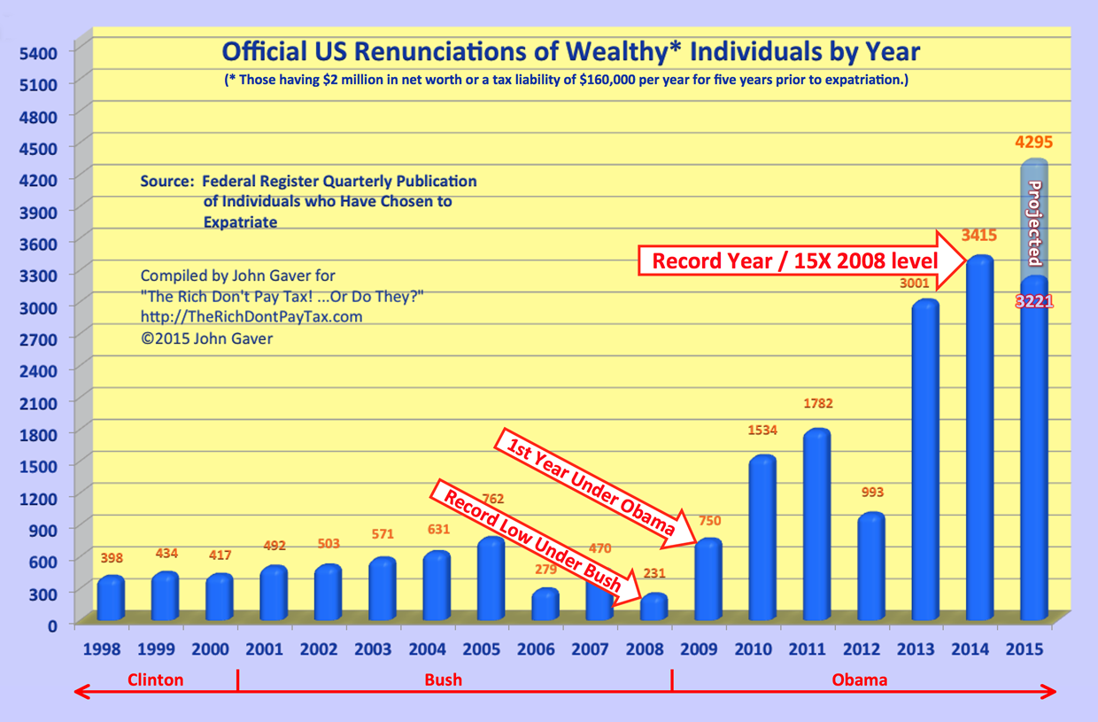 Formal Renunciations of the Wealthy in 2015 expected to exceed total for all 8 Bush years (projected 4295)