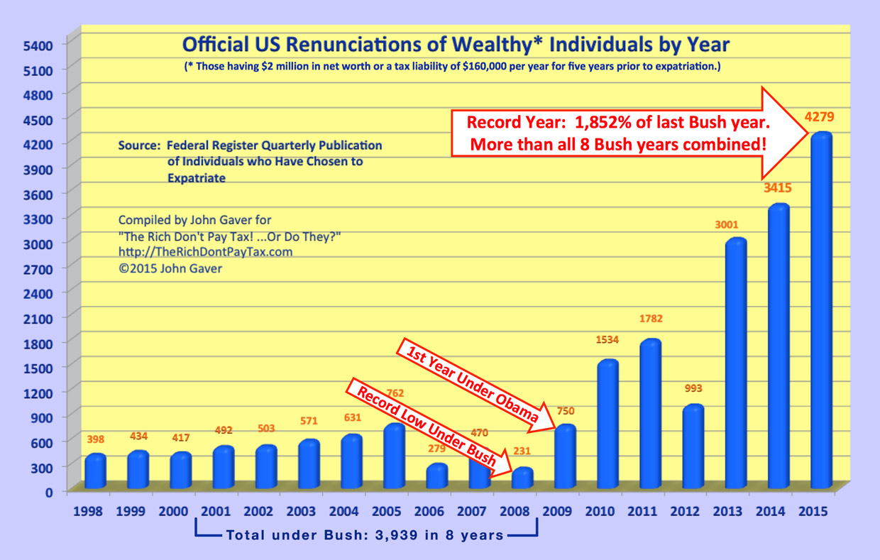 Formal Renunciations of the Wealthy in 2015 far exceed total for all 8 Bush years!