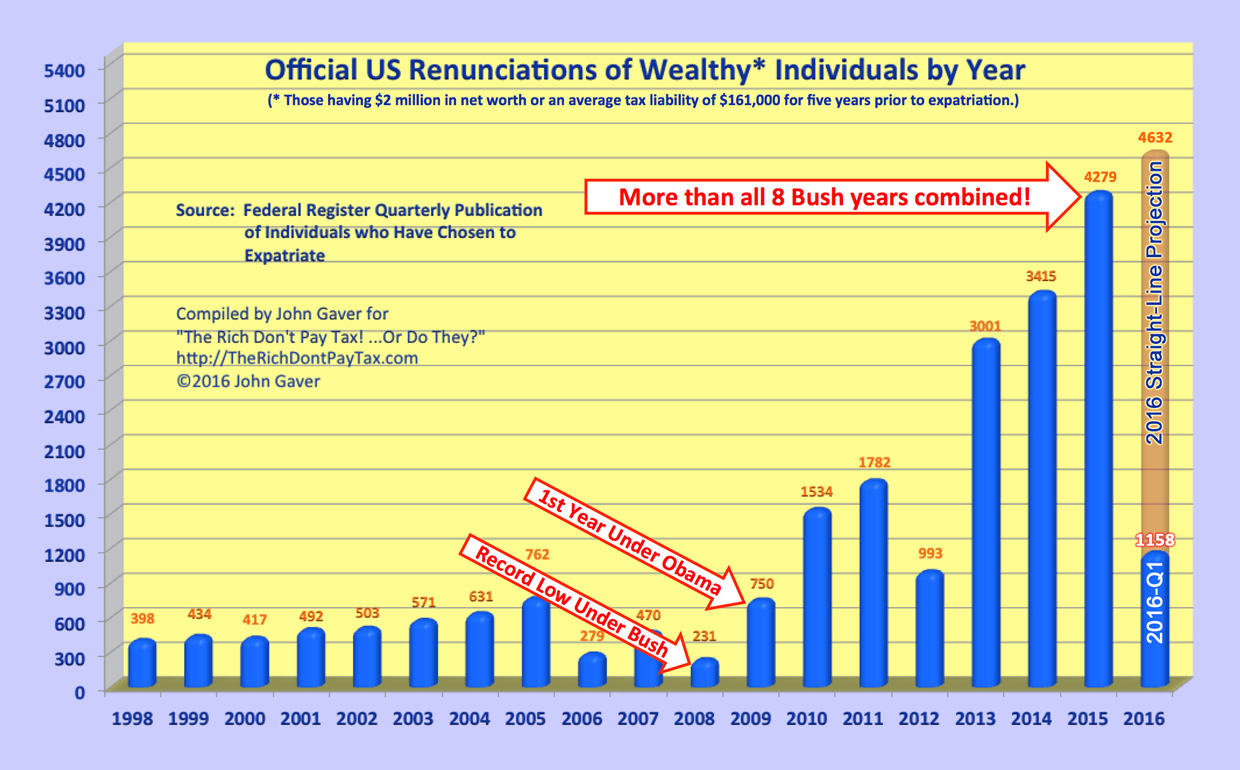 Formal Renunciations of the Wealthy continue to climb to new heights.