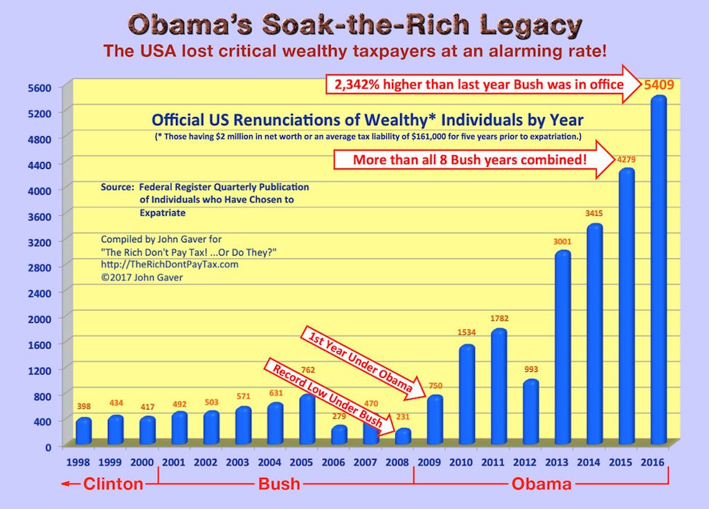 "Obama leaves a ""Soak the Rich"" legacy that hurts all taxpayers."