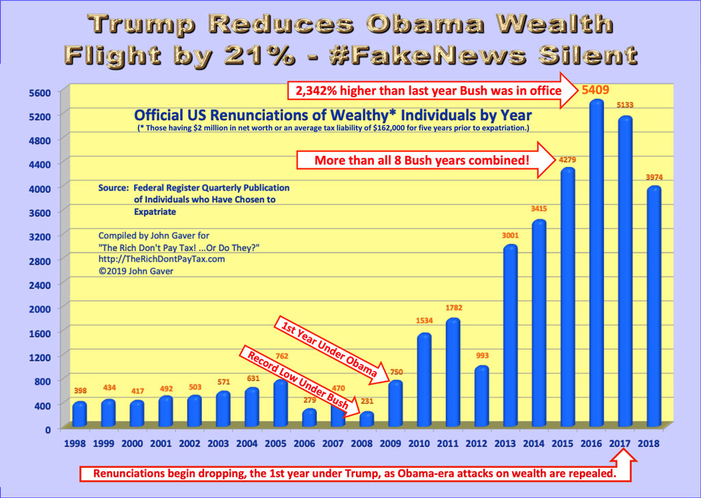 Trump reduces Obama wealth flight by 21% - #FakeNews Silent