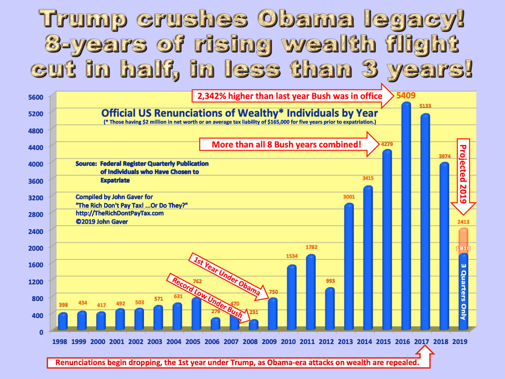 Trump cuts Obama wealth flight in half in less than 3 years.