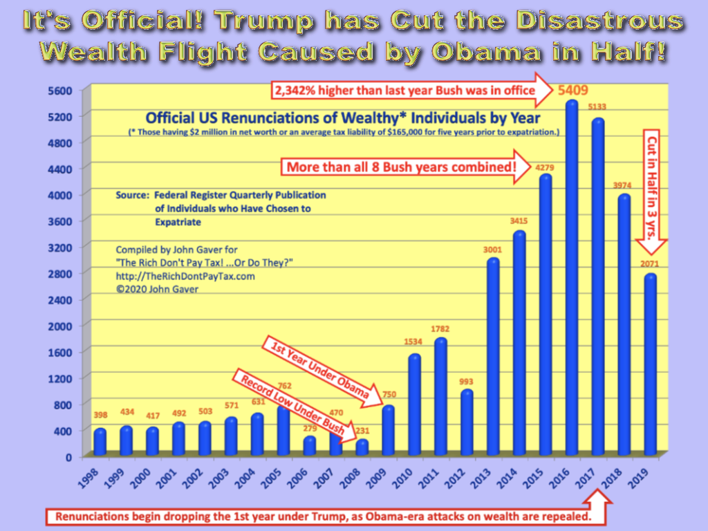 It's official! Trump cuts Obama wealth flight in half in 3 years and media is silent.