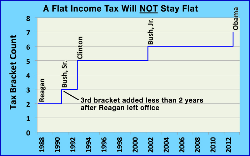 Number of tax brackets increase over time